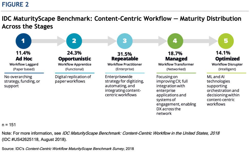 MaturityScape Benchmark