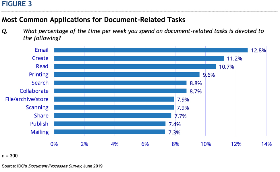Document Applications