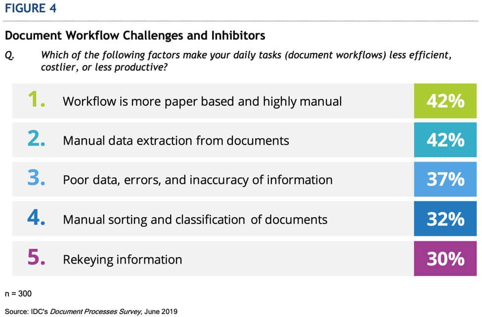 Workflow Challenges